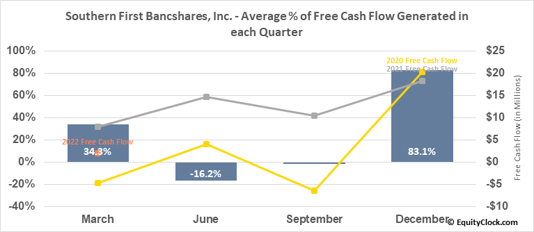 Southern First Bancshares, Inc. (NASD:SFST) Free Cash Flow Seasonality