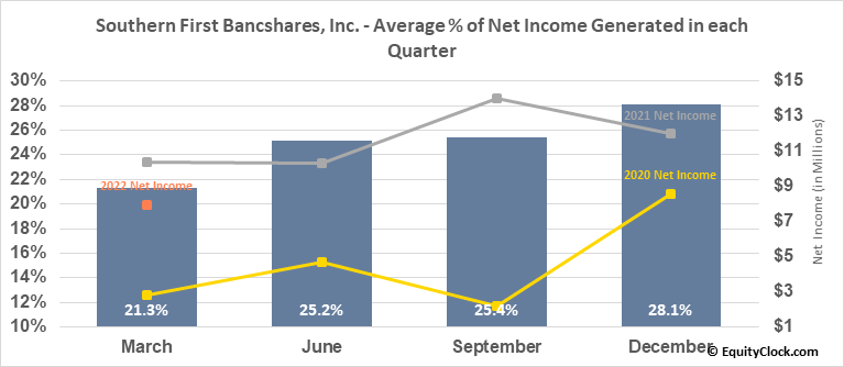 Southern First Bancshares, Inc. (NASD:SFST) Net Income Seasonality