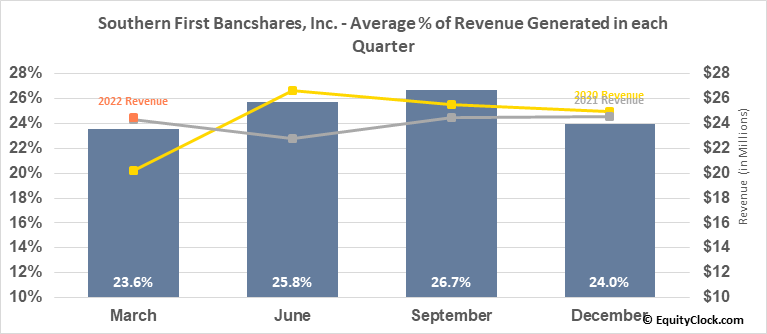 Southern First Bancshares, Inc. (NASD:SFST) Revenue Seasonality
