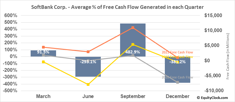 SoftBank Corp. (OTCMKT:SFTBY) Free Cash Flow Seasonality