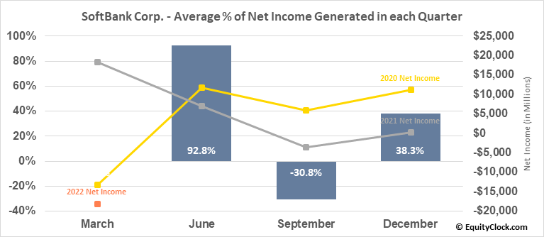 SoftBank Corp. (OTCMKT:SFTBY) Net Income Seasonality