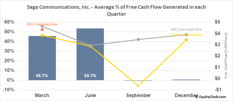Saga Communications, Inc. (NASD:SGA) Free Cash Flow Seasonality