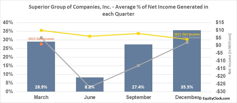 Superior Group of Companies, Inc. (NASD:SGC) Net Income Seasonality
