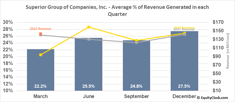 Superior Group of Companies, Inc. (NASD:SGC) Revenue Seasonality