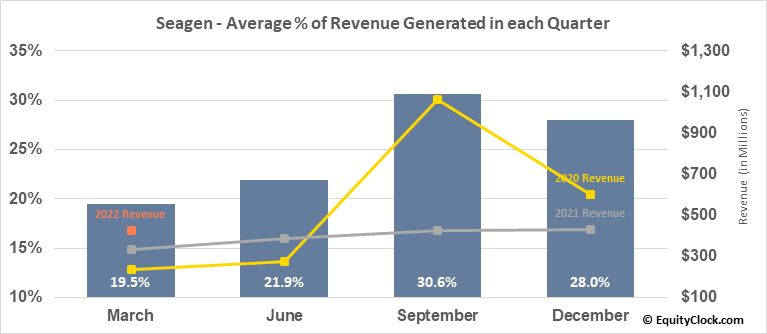Seattle Genetics Inc. (NASD:SGEN) Revenue Seasonality