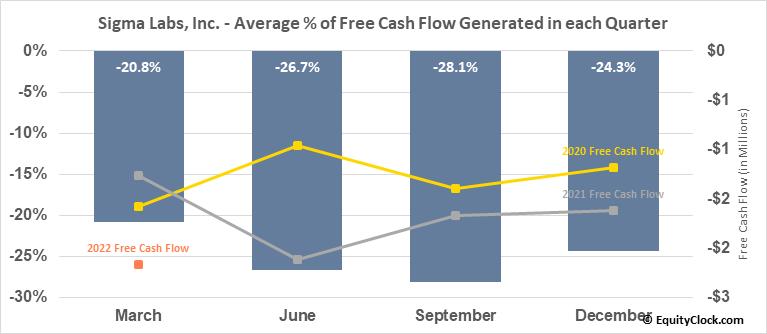 Sigma Labs, Inc. (NASD:SGLB) Free Cash Flow Seasonality