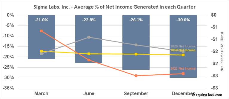 Sigma Labs, Inc. (NASD:SGLB) Net Income Seasonality