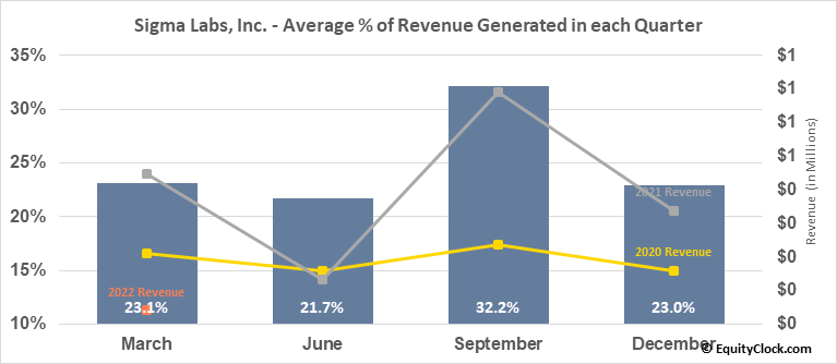 Sigma Labs, Inc. (NASD:SGLB) Revenue Seasonality
