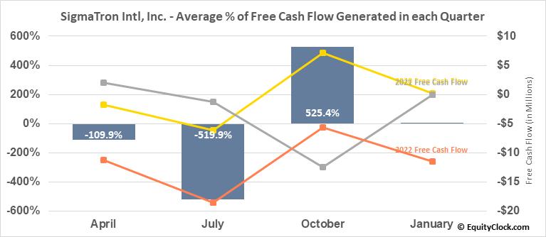 SigmaTron Intl, Inc. (NASD:SGMA) Free Cash Flow Seasonality