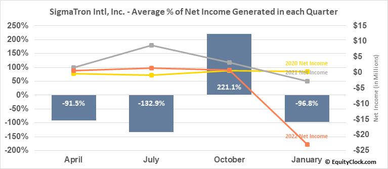 SigmaTron Intl, Inc. (NASD:SGMA) Net Income Seasonality