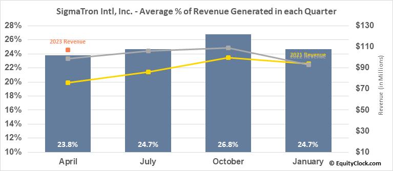 SigmaTron Intl, Inc. (NASD:SGMA) Revenue Seasonality