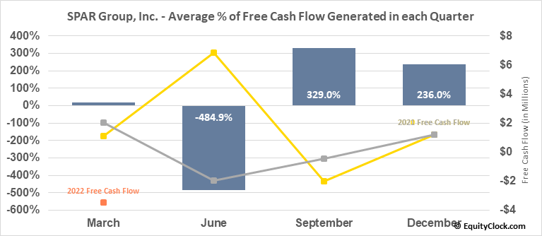 SPAR Group, Inc. (NASD:SGRP) Free Cash Flow Seasonality