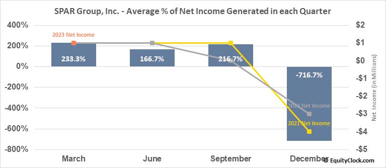 SPAR Group, Inc. (NASD:SGRP) Net Income Seasonality