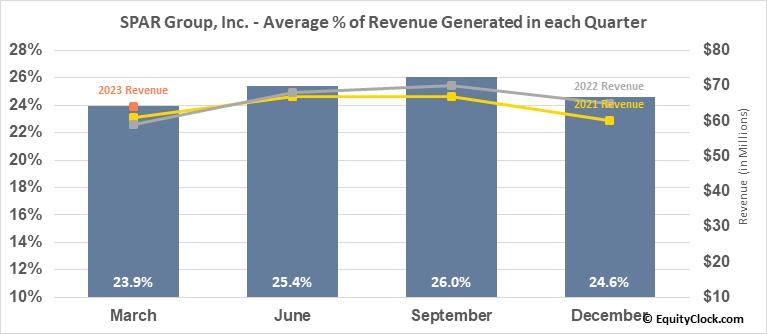 SPAR Group, Inc. (NASD:SGRP) Revenue Seasonality