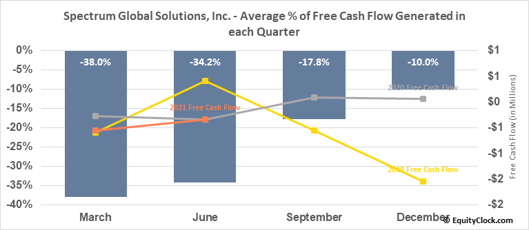 Spectrum Global Solutions, Inc. (OTCMKT:SGSI) Free Cash Flow Seasonality