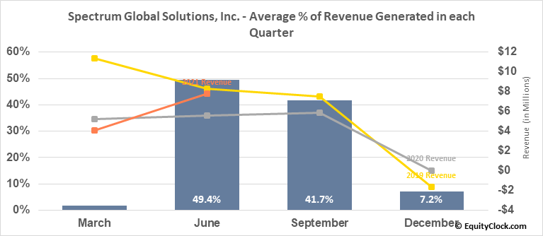 Spectrum Global Solutions, Inc. (OTCMKT:SGSI) Revenue Seasonality