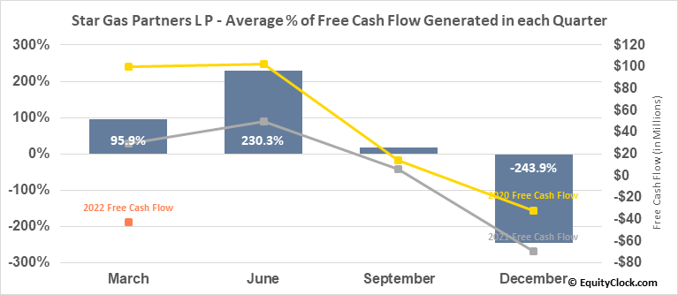 Star Gas Partners L P (NYSE:SGU) Free Cash Flow Seasonality