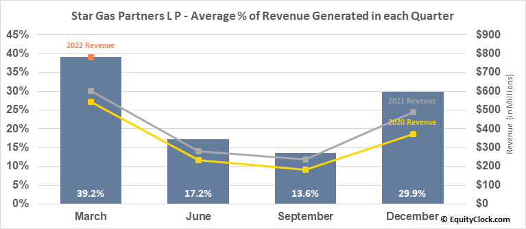 Star Gas Partners L P (NYSE:SGU) Revenue Seasonality
