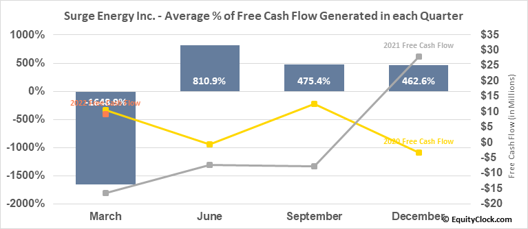 Surge Energy Inc. (TSE:SGY.TO) Free Cash Flow Seasonality