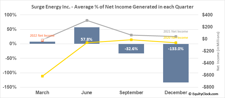 Surge Energy Inc. (TSE:SGY.TO) Net Income Seasonality