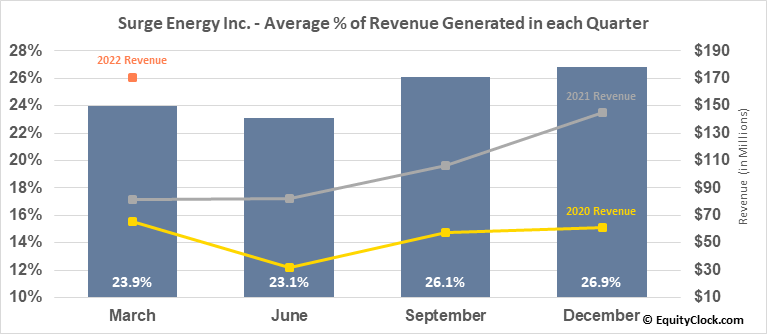 Surge Energy Inc. (TSE:SGY.TO) Revenue Seasonality