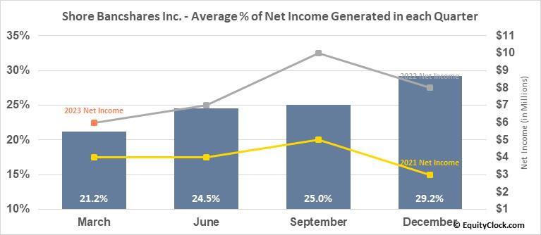 Shore Bancshares Inc. (NASD:SHBI) Net Income Seasonality