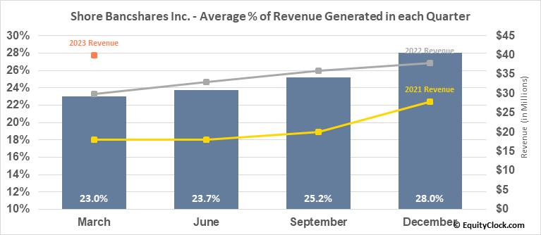 Shore Bancshares Inc. (NASD:SHBI) Revenue Seasonality
