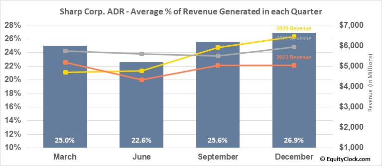 Sharp Corp. ADR (OTCMKT:SHCAY) Revenue Seasonality