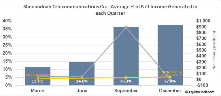 Shenandoah Telecommunications Co. (NASD:SHEN) Net Income Seasonality