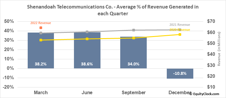 Shenandoah Telecommunications Co. (NASD:SHEN) Revenue Seasonality