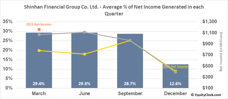 Shinhan Financial Group Co. Ltd. (NYSE:SHG) Net Income Seasonality