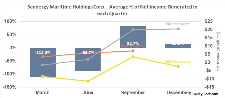 Seanergy Maritime Holdings Corp. (NASD:SHIP) Net Income Seasonality