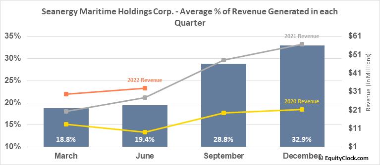 Seanergy Maritime Holdings Corp. (NASD:SHIP) Revenue Seasonality