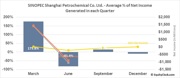 SINOPEC Shanghai Petrochemical Co. Ltd. (NYSE:SHI) Net Income Seasonality