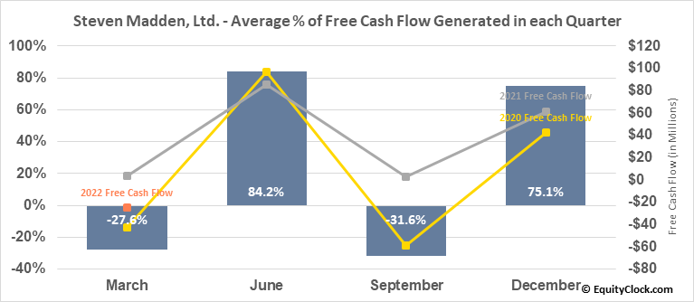Steven Madden, Ltd. (NASD:SHOO) Free Cash Flow Seasonality