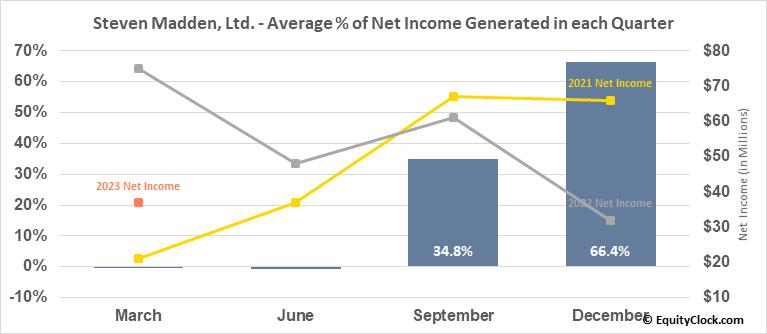 Steven Madden, Ltd. (NASD:SHOO) Net Income Seasonality