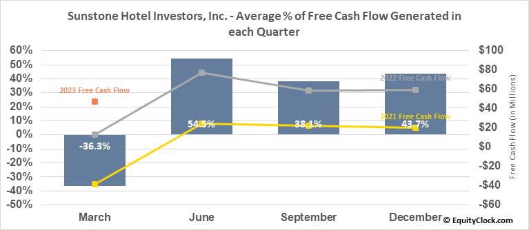 Sunstone Hotel Investors, Inc. (NYSE:SHO) Free Cash Flow Seasonality