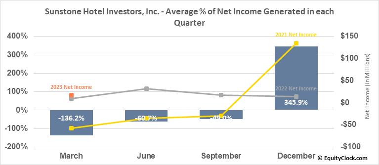 Sunstone Hotel Investors, Inc. (NYSE:SHO) Net Income Seasonality