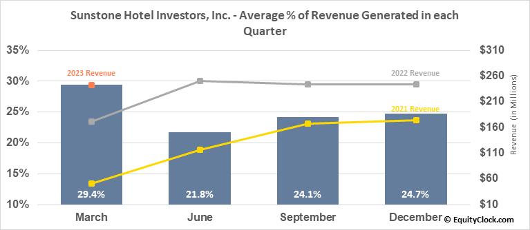 Sunstone Hotel Investors, Inc. (NYSE:SHO) Revenue Seasonality