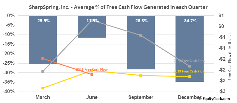 SharpSpring, Inc. (NASD:SHSP) Free Cash Flow Seasonality