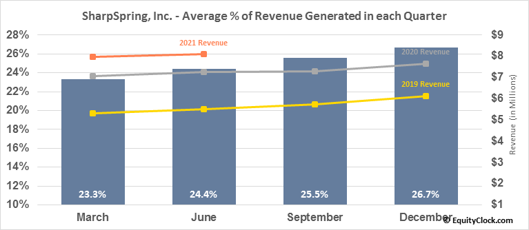 SharpSpring, Inc. (NASD:SHSP) Revenue Seasonality