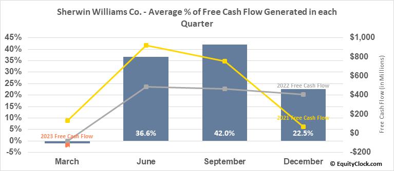 Sherwin Williams Co. (NYSE:SHW) Free Cash Flow Seasonality
