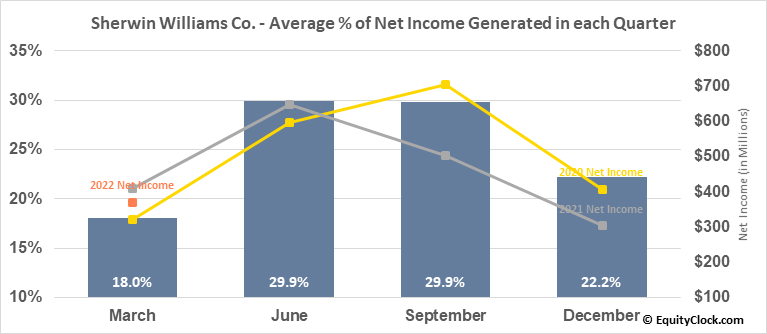 Sherwin Williams Co. (NYSE:SHW) Net Income Seasonality