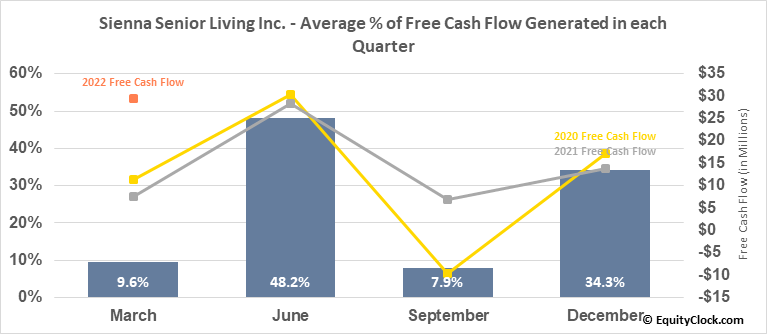 Sienna Senior Living Inc. (TSE:SIA.TO) Free Cash Flow Seasonality