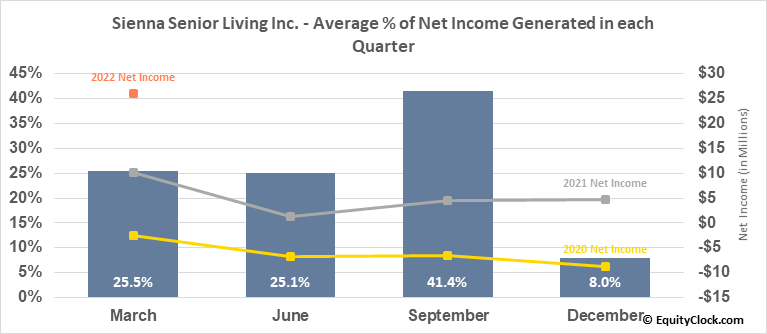 Sienna Senior Living Inc. (TSE:SIA.TO) Net Income Seasonality