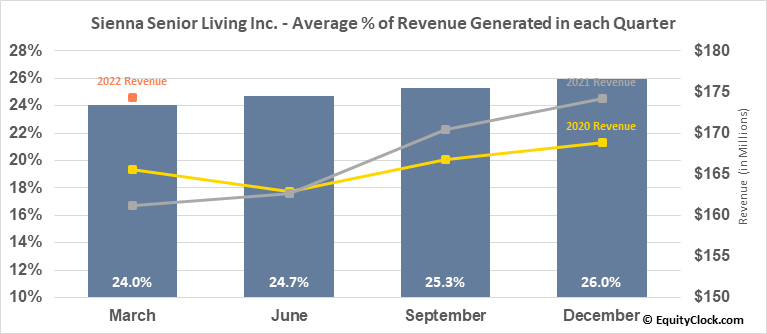 Sienna Senior Living Inc. (TSE:SIA.TO) Revenue Seasonality