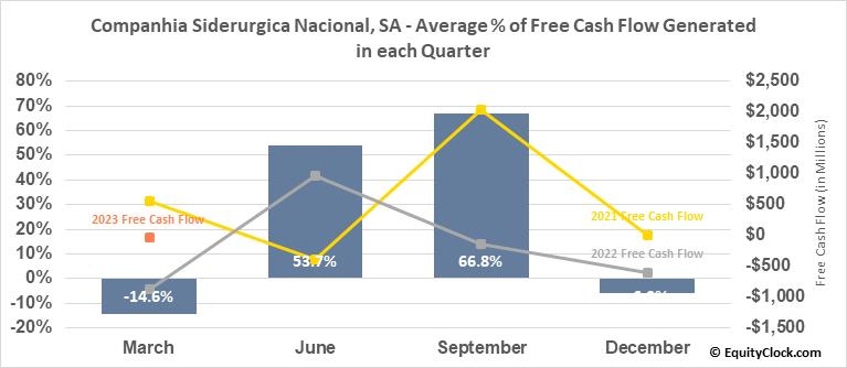 Companhia Siderurgica Nacional, SA (NYSE:SID) Free Cash Flow Seasonality