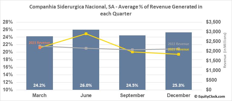 Companhia Siderurgica Nacional, SA (NYSE:SID) Revenue Seasonality