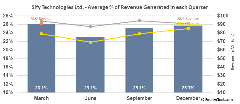 Sify Technologies Ltd. (NASD:SIFY) Revenue Seasonality
