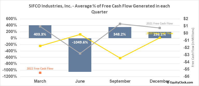 SIFCO Industries, Inc. (AMEX:SIF) Free Cash Flow Seasonality